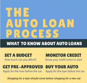 auto loan process