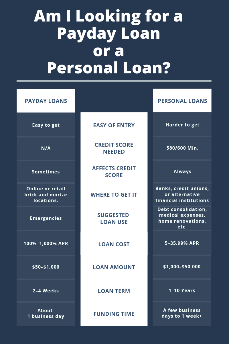 Am I in the Market for a Payday Loan or a Personal Loan? | Best Company