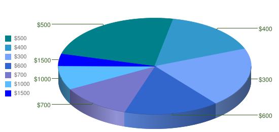 payday loans amounts