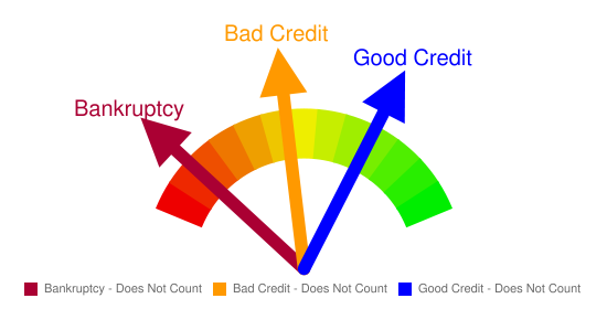 Bad Credit Chart
