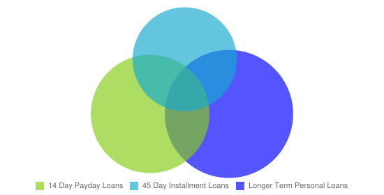 Loan Type Graph