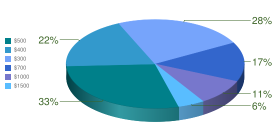 Loan Amount Pie Chart